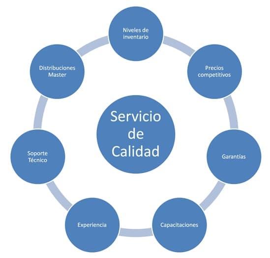 INASA - Servicio de Calidad